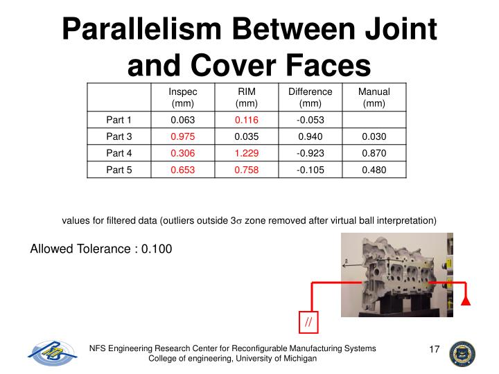 Parallelism Between Joint and Cover Faces