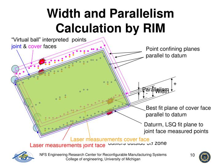 Width and Parallelism Calculation by RIM