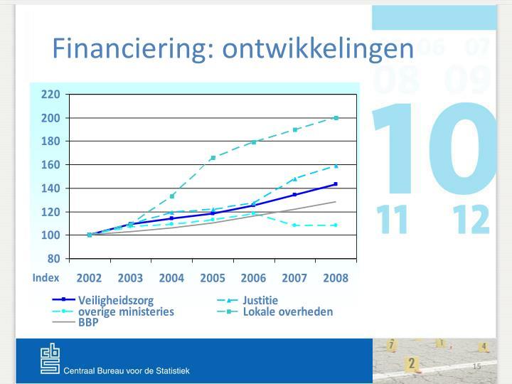 Financiering: ontwikkelingen