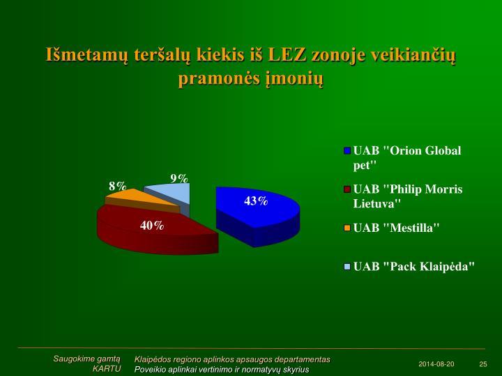 Išmetamų teršalų kiekis iš LEZ zonoje veikiančių pramonės įmonių
