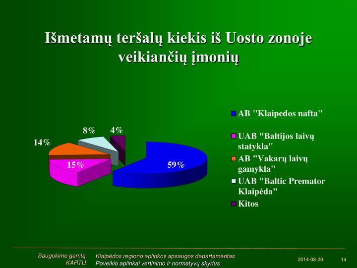 Išmetamų teršalų kiekis iš Uosto zonoje veikiančių įmonių