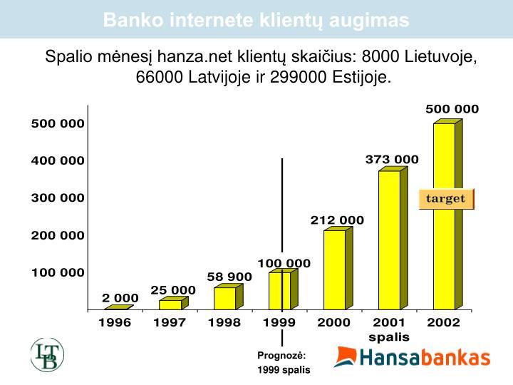 Banko internete klientų augimas