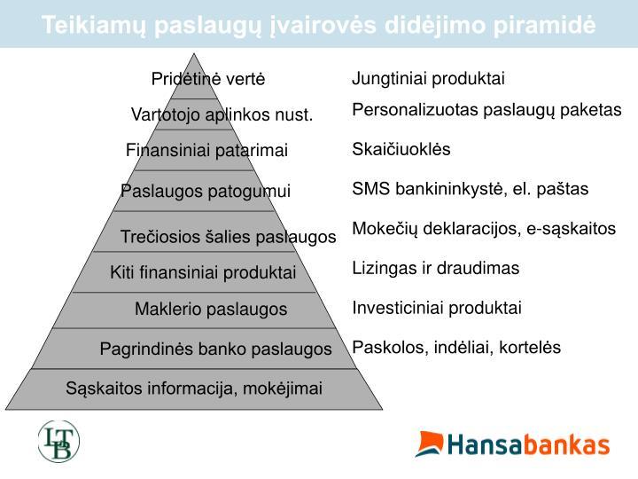 Teikiamų paslaugų įvairovės didėjimo piramidė