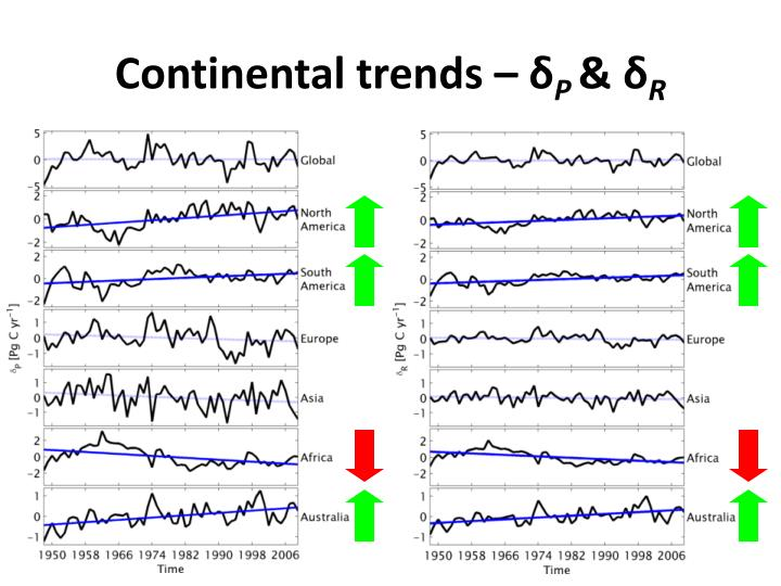 Continental trends –