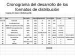 cronograma del desarrollo de los formatos de distribuci n