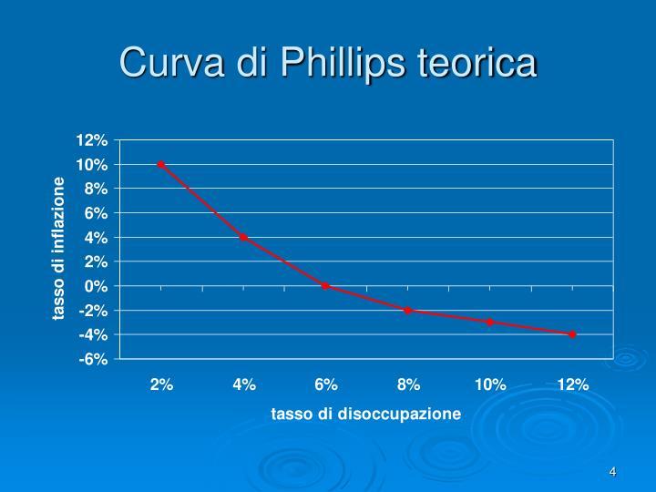 Curva di Phillips teorica