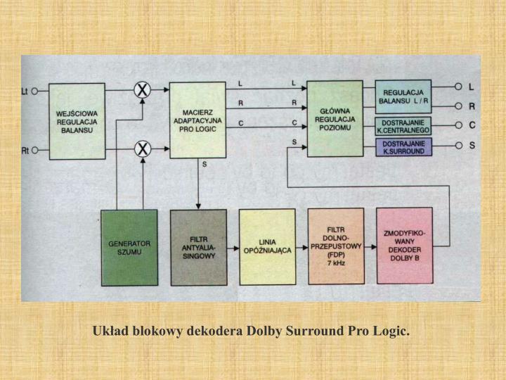 Układ blokowy dekodera Dolby Surround Pro Logic.