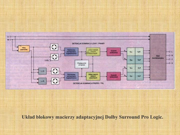 Układ blokowy macierzy adaptacyjnej Dolby Surround Pro Logic.