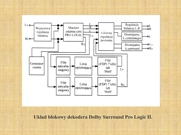 Układ blokowy dekodera Dolby Surround Pro Logic II.