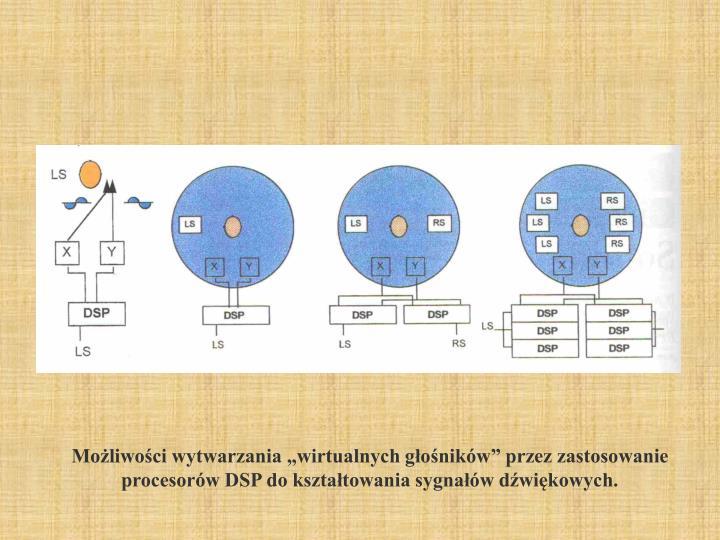 """Możliwości wytwarzania """"wirtualnych głośników"""" przez zastosowanie procesorów DSP do kształtowania sygnałów dźwiękowych."""