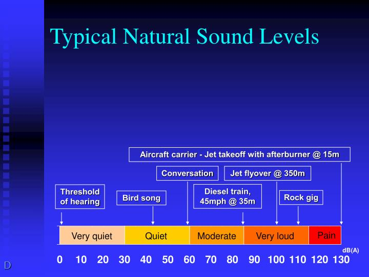Typical natural sound levels