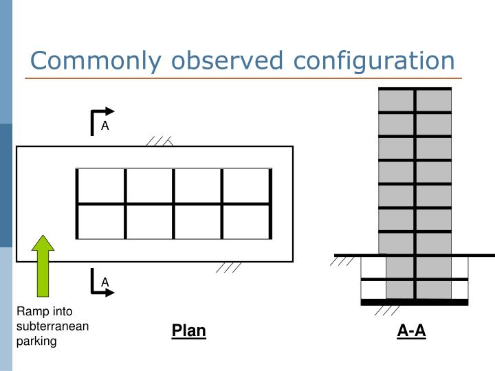 Commonly observed configuration