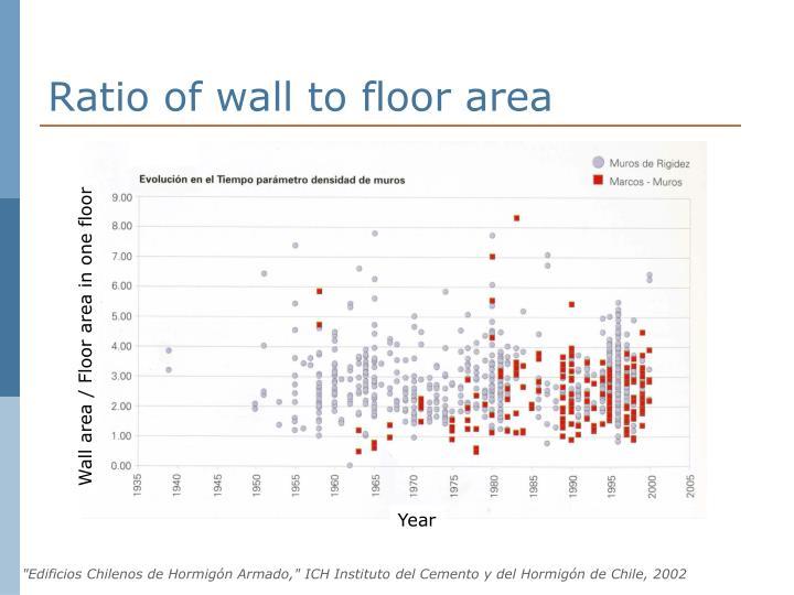 Ratio of wall to floor area