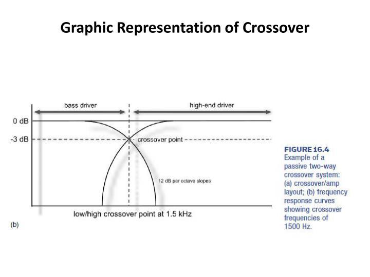 Graphic Representation of Crossover