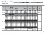 current secondary aluminum hedge positions