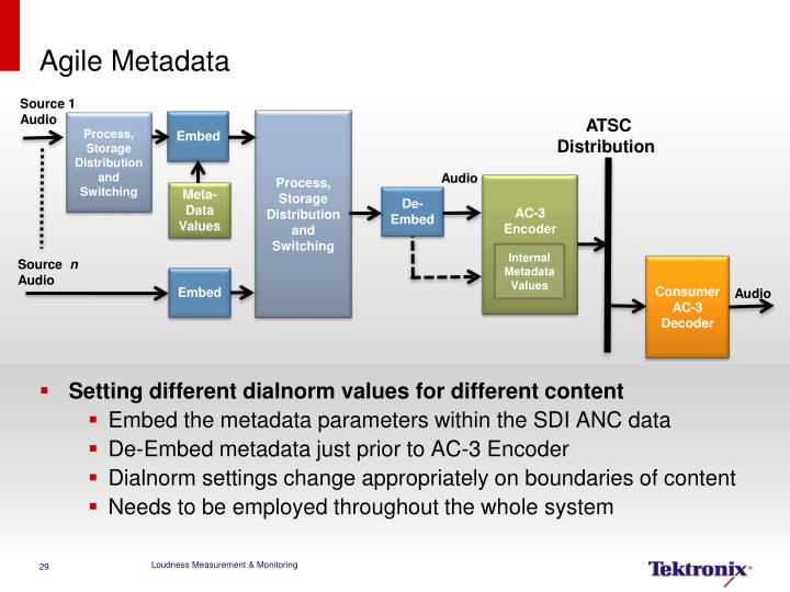 Agile Metadata
