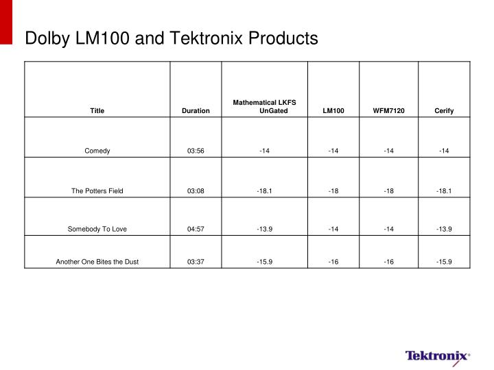 Dolby LM100 and Tektronix Products