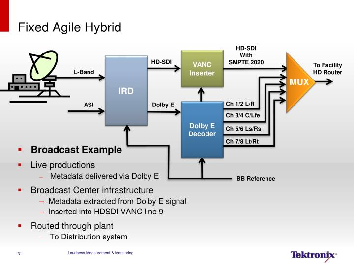 Fixed Agile Hybrid