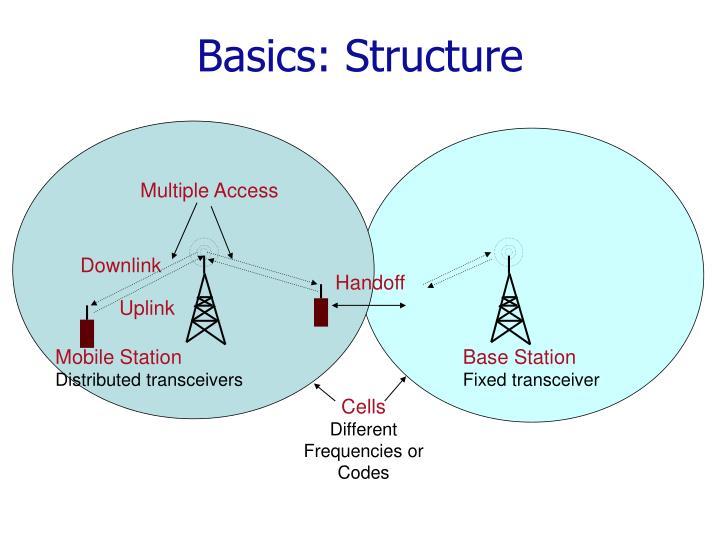 Basics structure