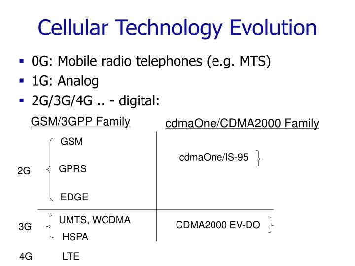 Cellular Technology Evolution
