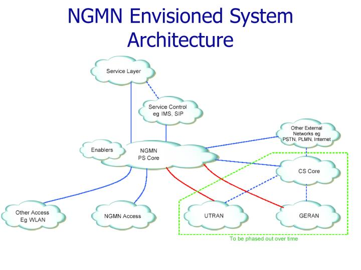 NGMN Envisioned System Architecture