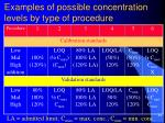 examples of possible concentration levels by type of procedure