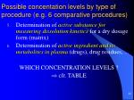 possible concentation levels by type of procedure e g 6 comparative procedures1