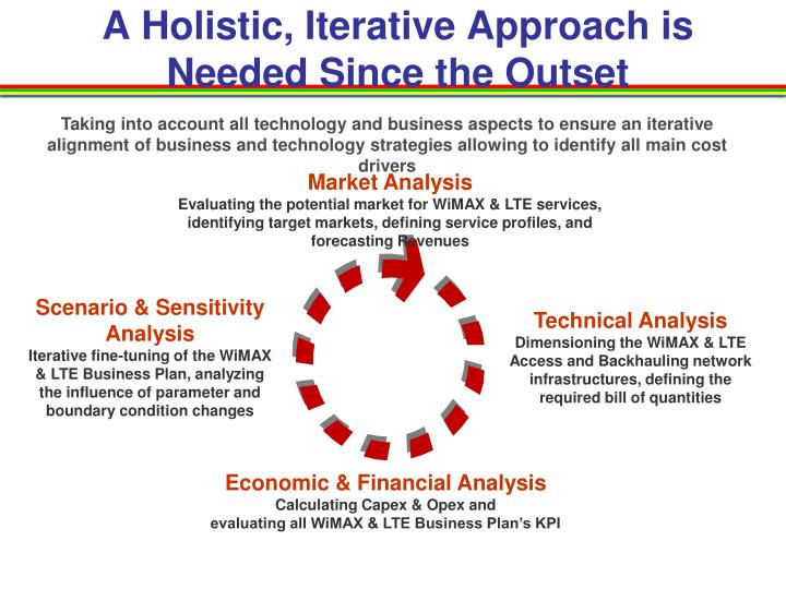A Holistic, Iterative Approach is Needed Since the Outset