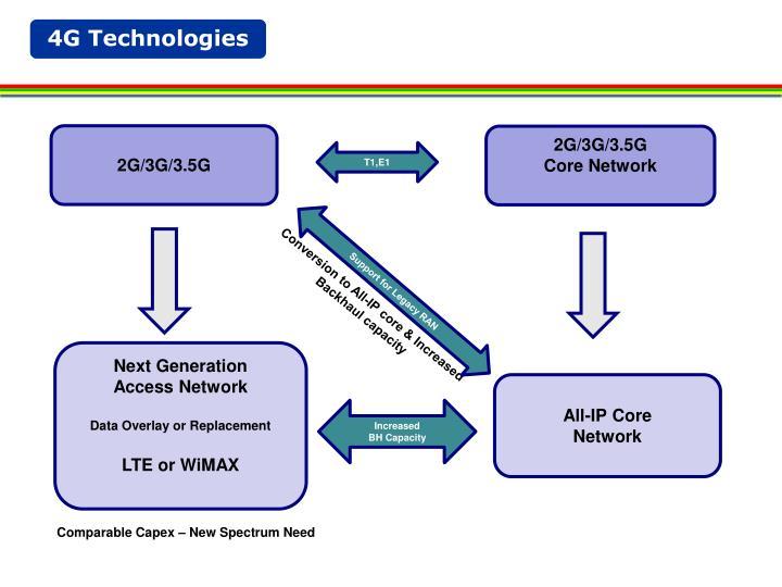 4G Technologies