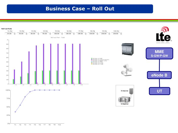 Business Case – Roll Out