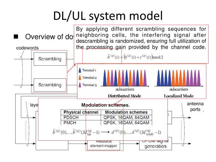 By applying different scrambling sequences for neighboring cells, the interfering signal after descrambling is randomized, ensuring full utilization of the processing gain provided by the channel code.