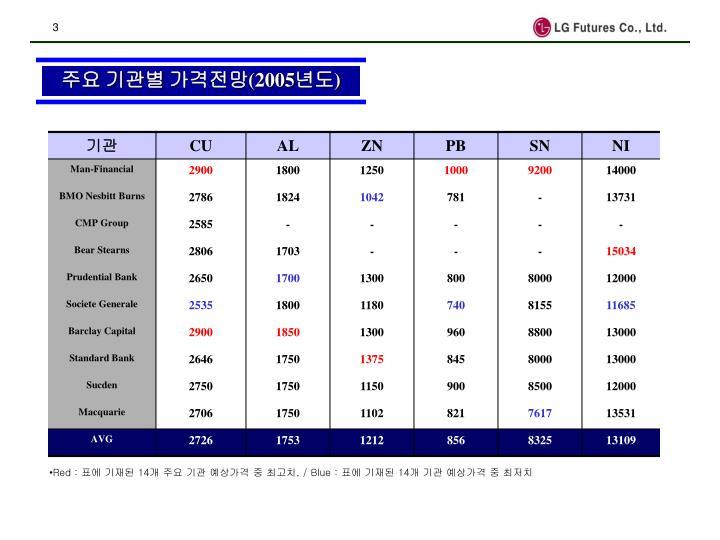 2005 1 base metal long term outlook