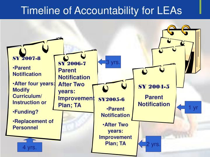 Timeline of Accountability for LEAs
