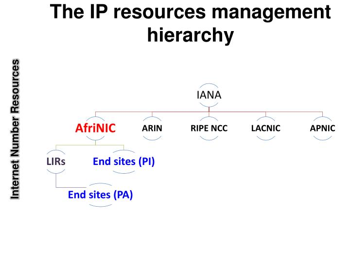 The ip resources management hierarchy