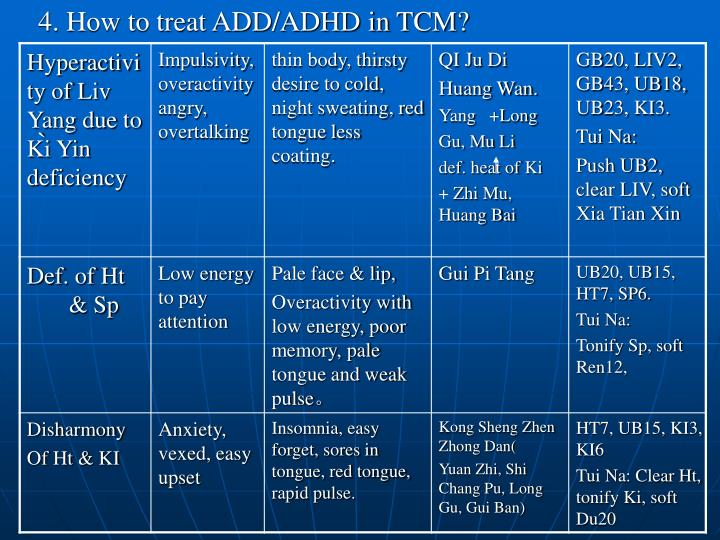 4. How to treat ADD/ADHD in TCM?