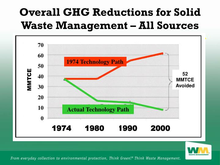 Overall GHG Reductions for Solid Waste Management – All Sources