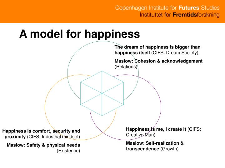 A model for happiness