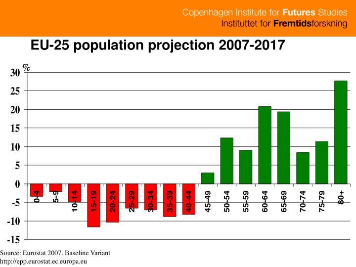 EU-25 population projection 2007-2017