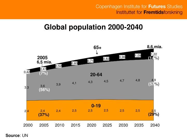 Global population 2000-2040