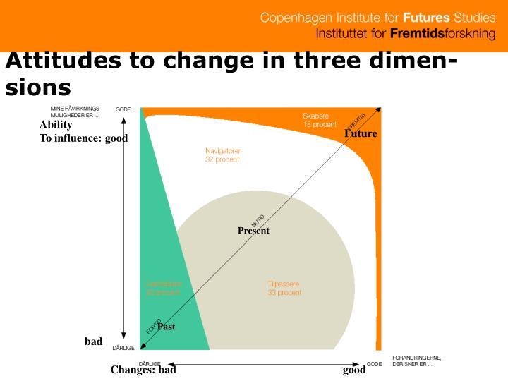 Attitudes to change in three dimen-sions