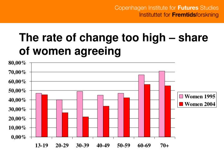 The rate of change too high – share of women agreeing