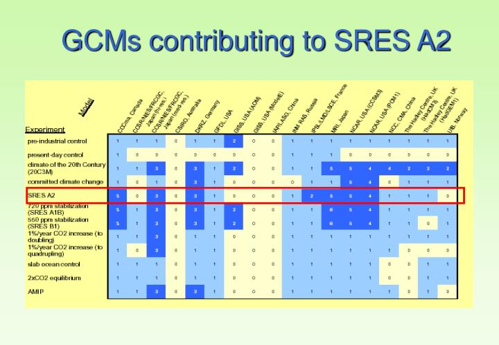 GCMs contributing to SRES A2