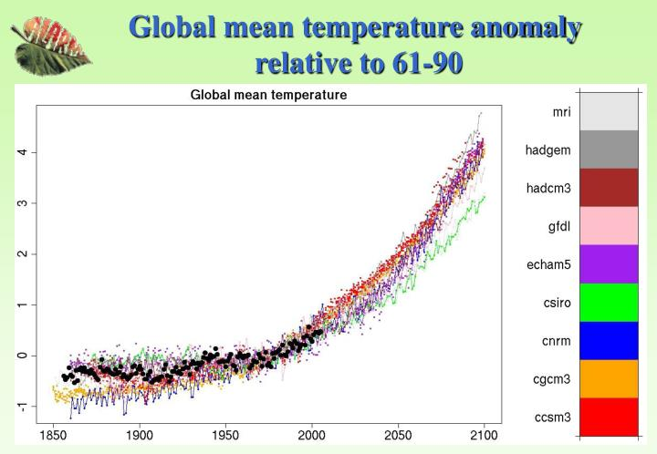 Global mean temperature anomaly