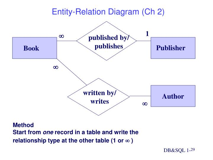 Entity-Relation Diagram (Ch 2)