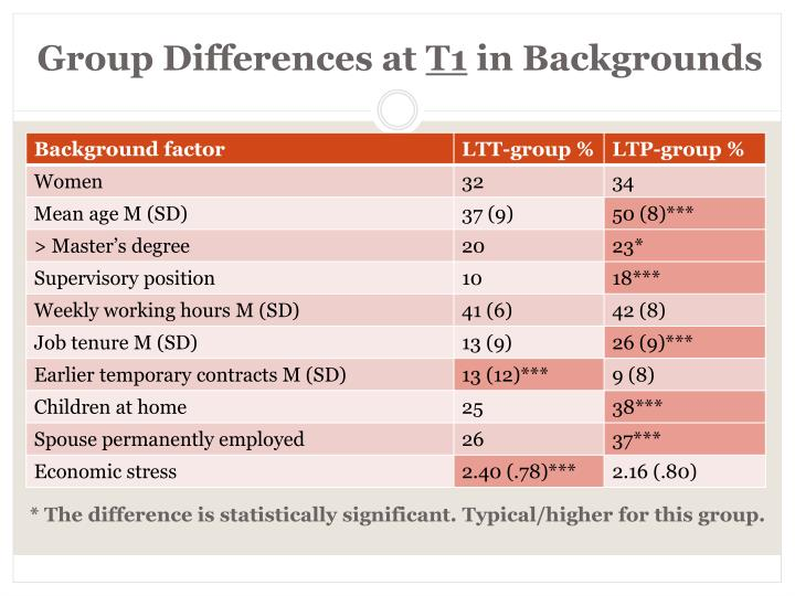 Group Differences at