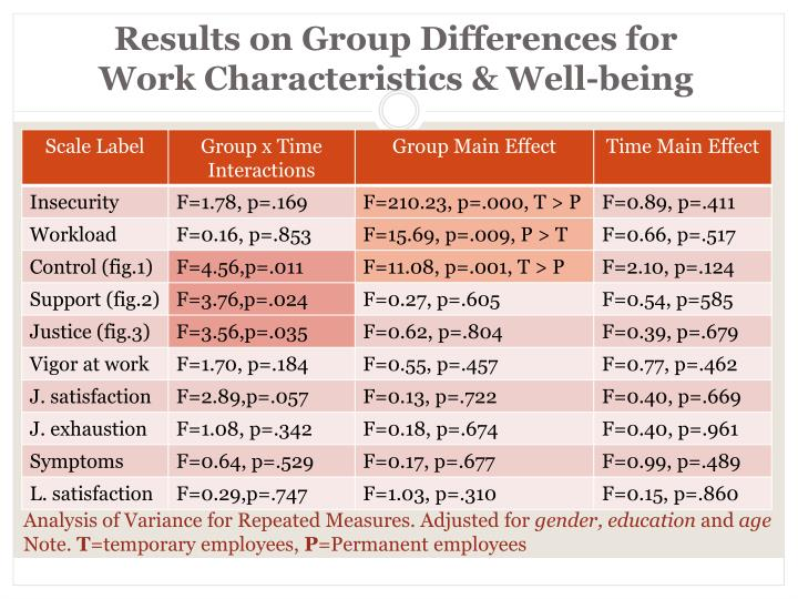 Results on Group Differences for                               Work Characteristics & Well-being