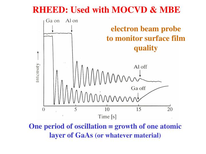 RHEED: Used with MOCVD & MBE
