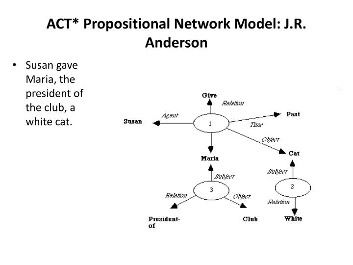 ACT* Propositional Network Model: J.R. Anderson
