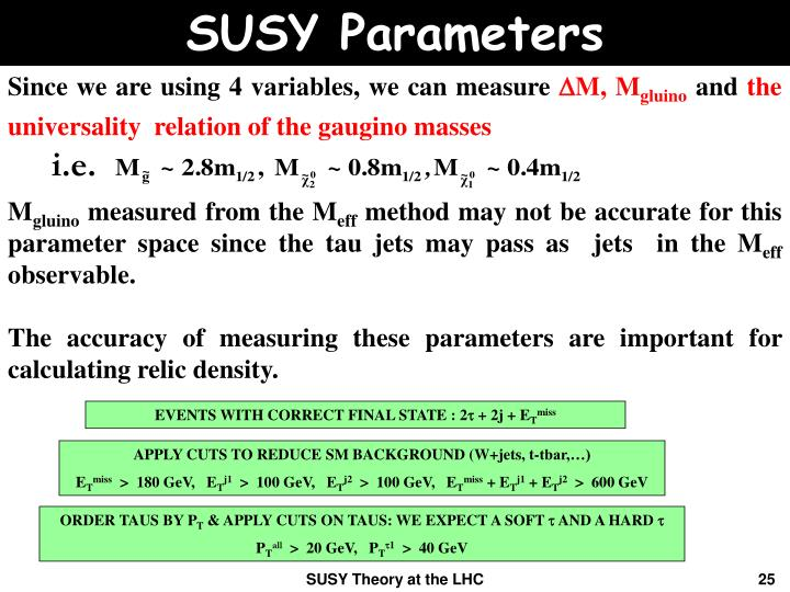 SUSY Parameters