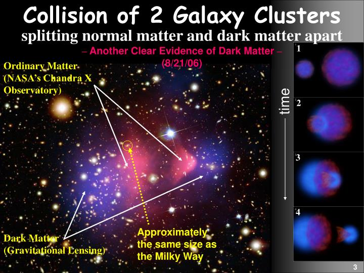 Collision of 2 Galaxy Clusters